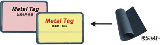 高频滴胶抗金属电子标签
